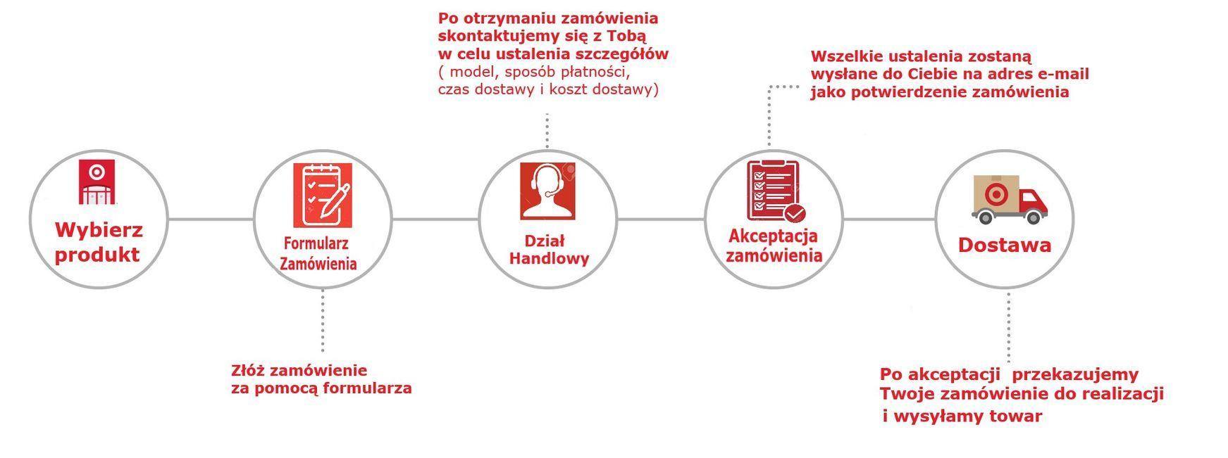 Baubras Polska